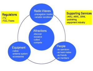 Figure 1:  The concept of amateur radio